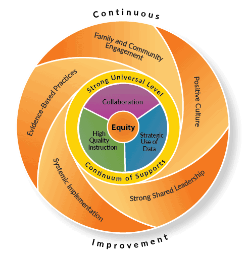 Wisconsin's Framework for an Equitable, Multi-level System of Supports